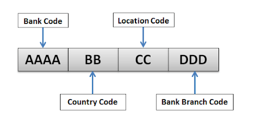SWIFT codes and BIC codes For Banks in France