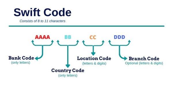 SWIFT codes for Banks in Australia