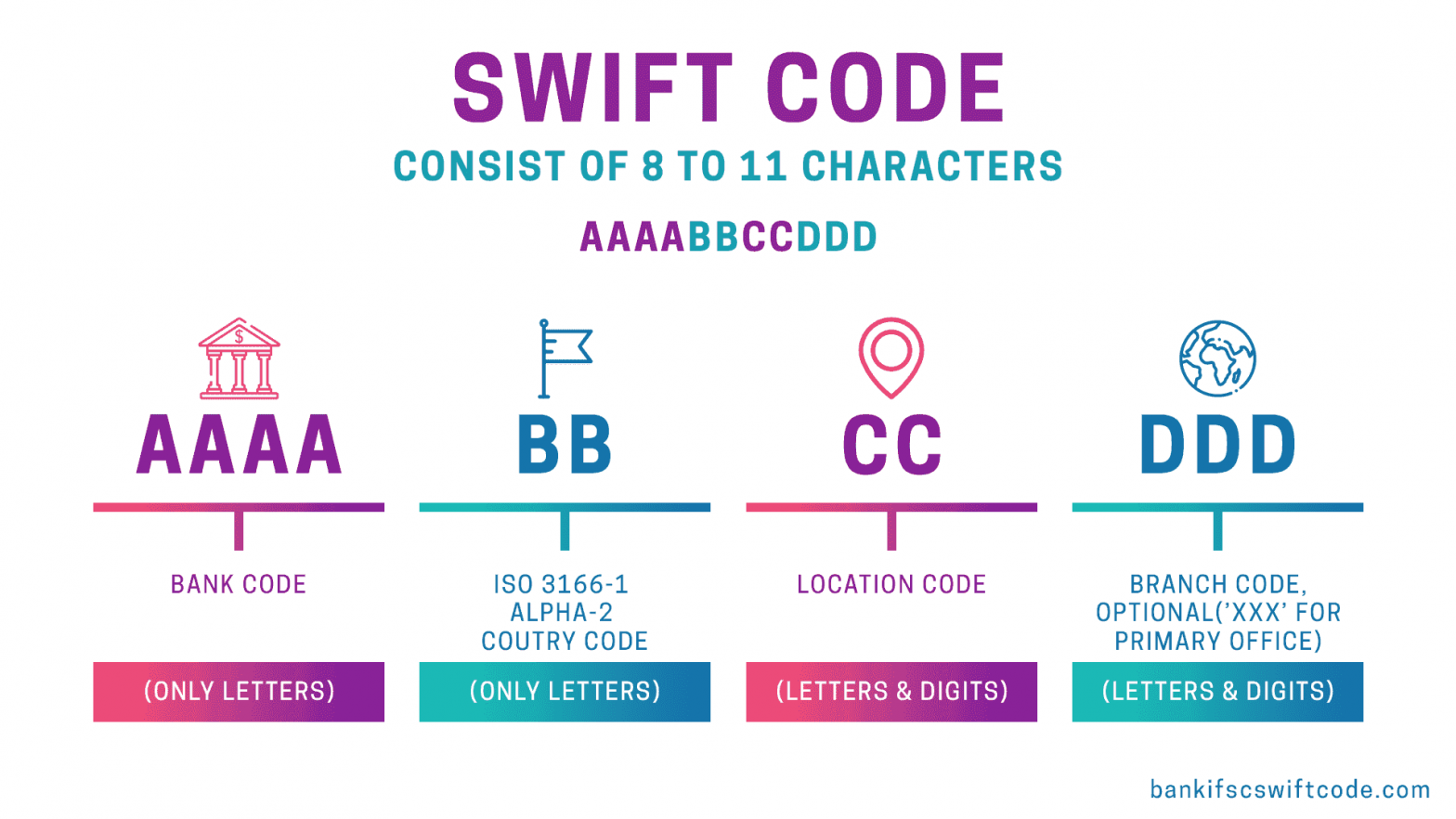 SWIFT codes for Canadian banks