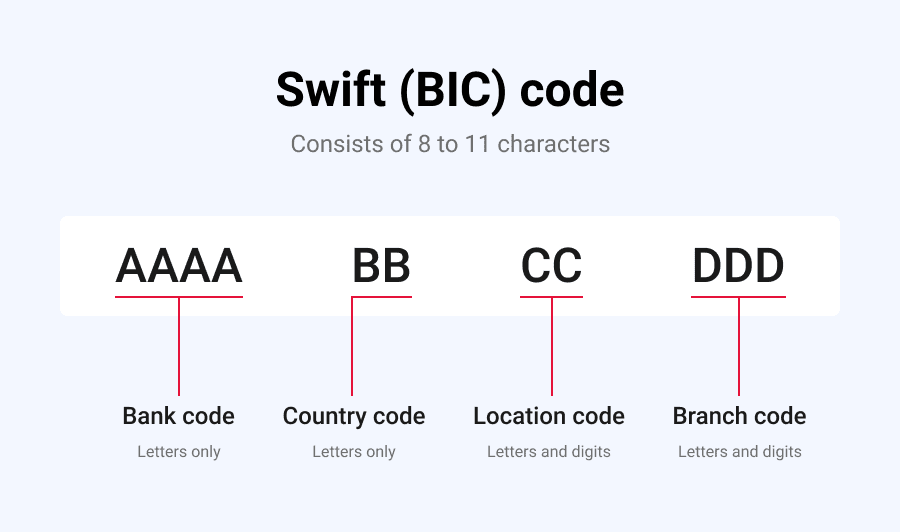 SWIFT codes for Malaysian Banks