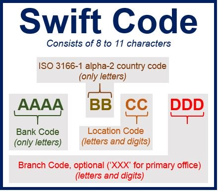 List of SWIFT Code & BIC Code for all Banks in Italy