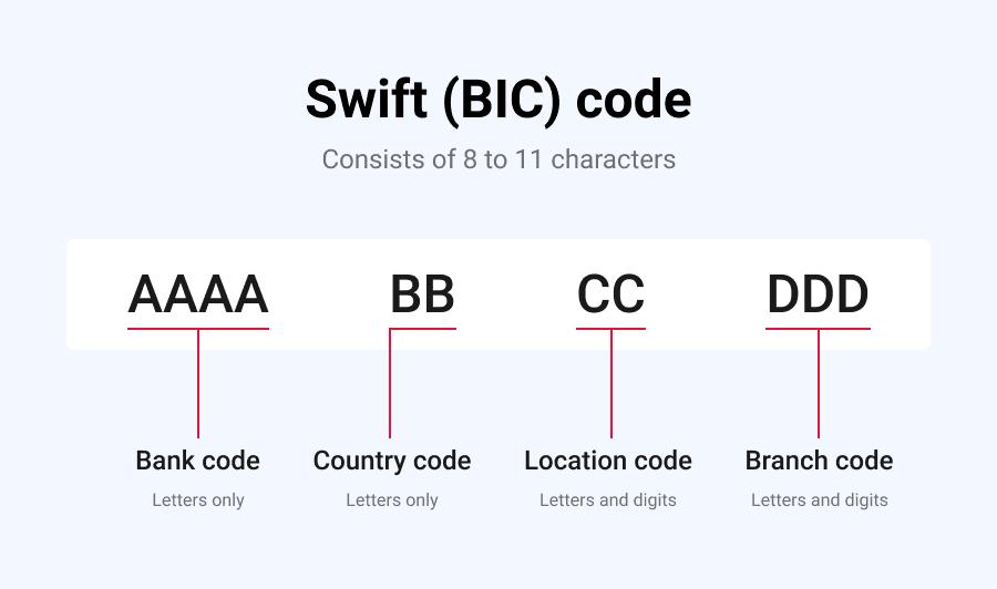 Swift Codes for banks in Belgium