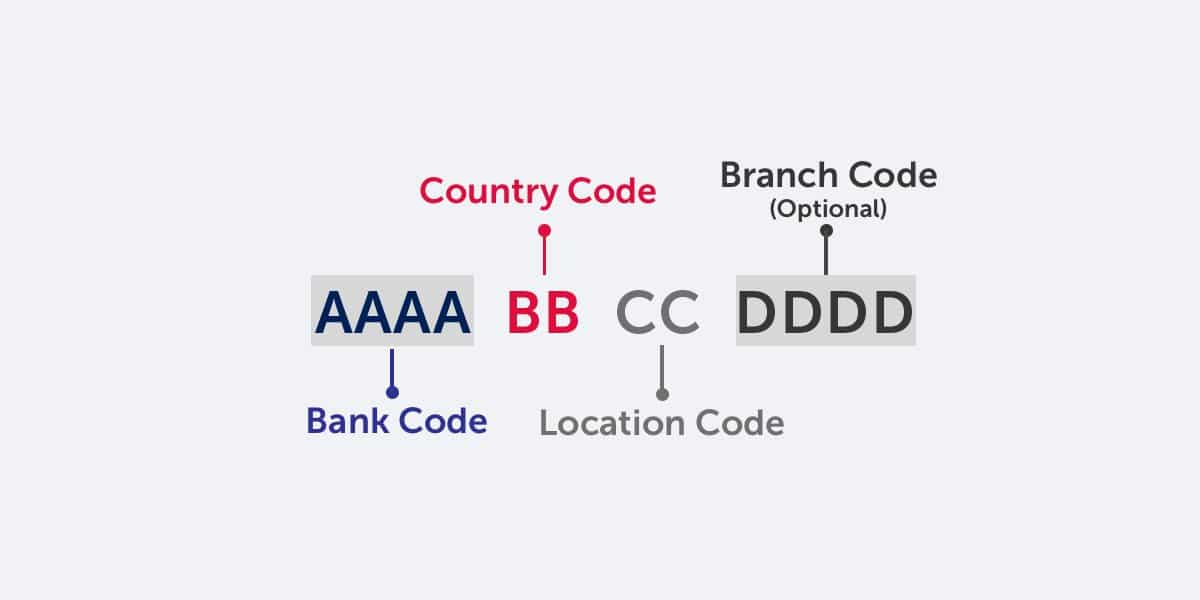 Swift Codes for banks in Portugal