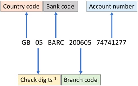 Swift Codes for banks in UAE